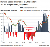 US-wholesale-inventory-durable-goods-v-cass-shipments-2018-12.png (505×481)