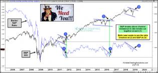 spx-needs-banks-to-breakout-here-feb-27-1.jpg (1570×731)