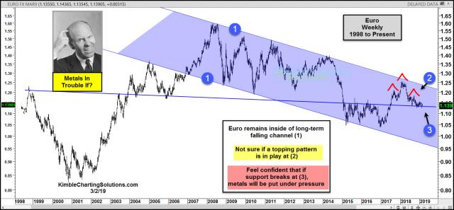 euro-making-a-topping-pattern-big-support-test-is-in-play-march-2-1.jpg (1570×729)