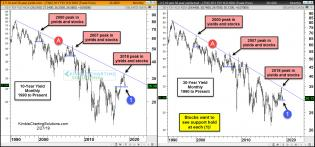 10-and-30-year-yields-testing-support-important-to-stocks-feb-27-1.jpg (1564×730)