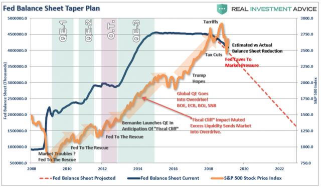 Fed-Balance-Sheet-SP500-2-020619 (1).png (890×521)