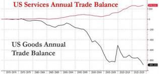 US goods service trade balance.jpg (500×232)