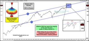 wilshire-5000-bulls-hope-this-isnt-a-topping-pattern-may-5.jpg (1570×730)