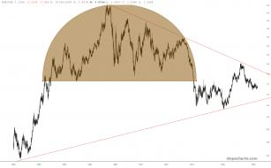 slopechart_EUR/USD.jpg
