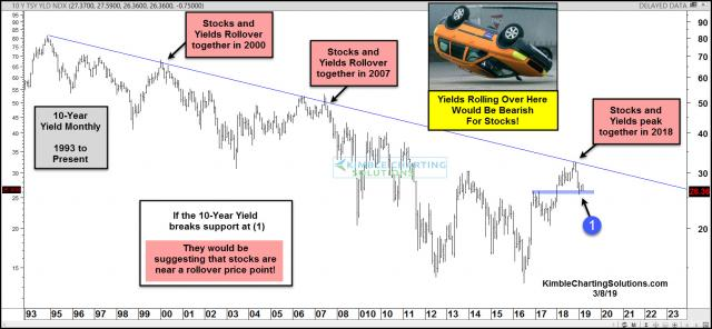 10-year-yield-breaks-support-stocks-start-rollover-process-march-8.jpg (1570×728)