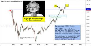 semiconductors-kissing-resistance-2000-highs-march-6.jpg (1266×641)