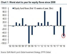 worst outflows since 2008.jpg (627×503)