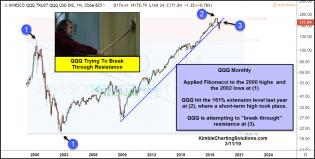 qqq-attempting-to-break-through-resistance-march-11.jpg (1265×639)