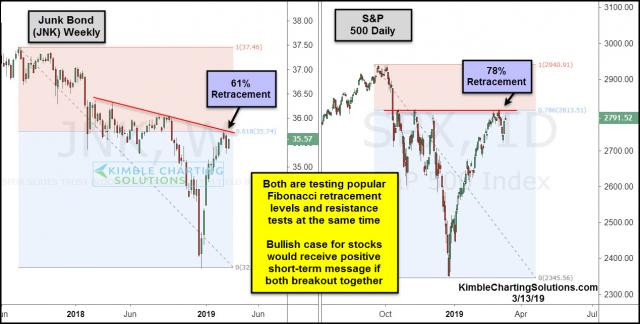 jnk-and-spx-testing-fibonacci-retracement-levels-at-the-same-time-march-13-1.jpg (1269×643)