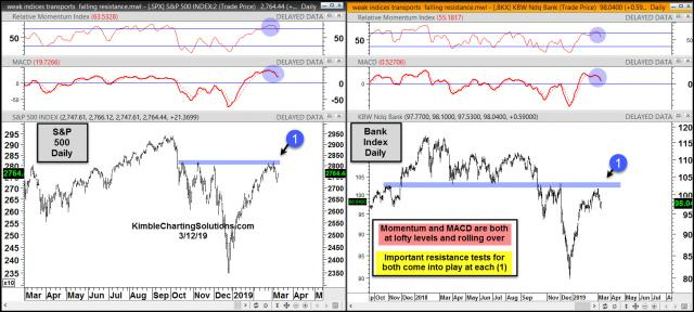 spy-and-banks-momentum-and-macd-rolling-over-just-below-resistance-march-12-1.jpg (1569×707)