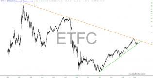 slopechart_ETFC.jpg