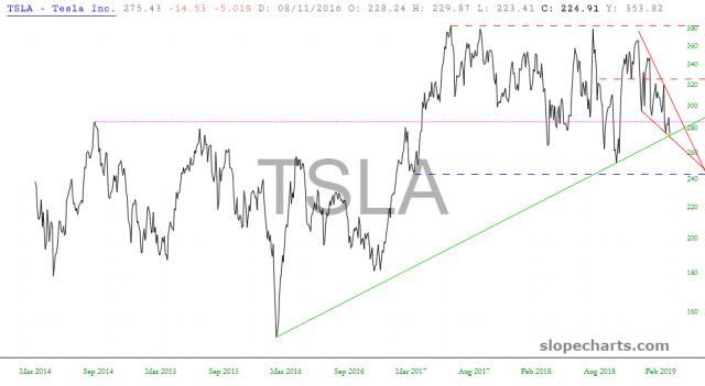 slopechart_TSLA.jpg