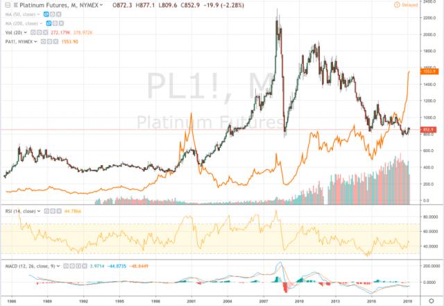 platinum & palladium