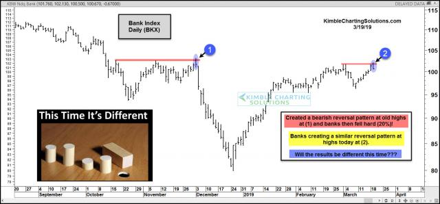 banks-experience-large-reversal-pattern-at-important-level-march-19-1.jpg (1568×732)