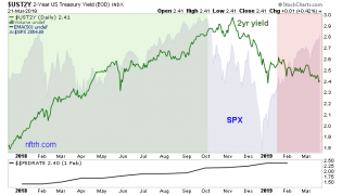 2 year yield and spx