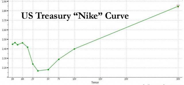 TSY curve 3.25.jpg (1050×485)