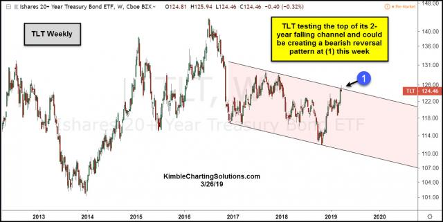 tlt-testing-resistance-and-creating-a-bearish-reversal-march-26.jpg (1266×636)