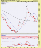 gld spy ratio
