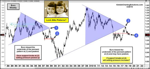 euro-look-alike-patterns-march-28.jpg (1569×728)