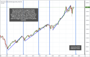Proprietary Cycles Predict July Turning Point for Stock Market – Technical Traders Ltd.