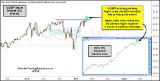 qqew-hitting-all-time-highs-along-with-the-ad-line-april-3.jpg (1264×640)