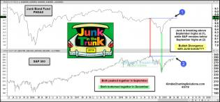 junk-bonds-experiencing-bullish-divergence-to-stocks-april-3-2.jpg (1570×734)
