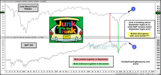 junk-bonds-experiencing-bullish-divergence-to-stocks-april-3-2.jpg (1570×734)