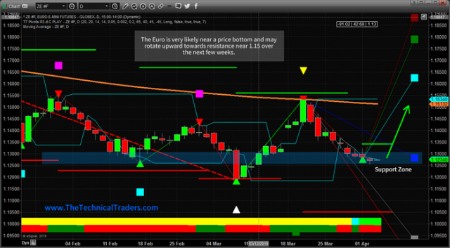 Euro Dollar Price Bottoming Setup – Technical Traders Ltd.