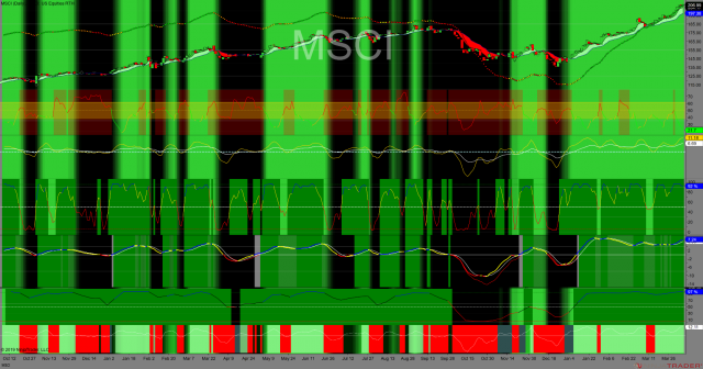 http://tradegato.com/gallery/albums/TradeGato/MSCI-Daily-2019_04_05.png