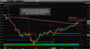 Crude Oil Nearing Resistance – Could A New Top Form Here? – Technical Traders Ltd.