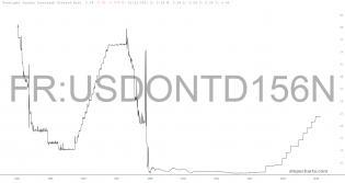 slopechart_FR:USDONTD156N.jpg