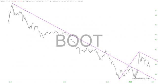 slopechart_BOOT.jpg