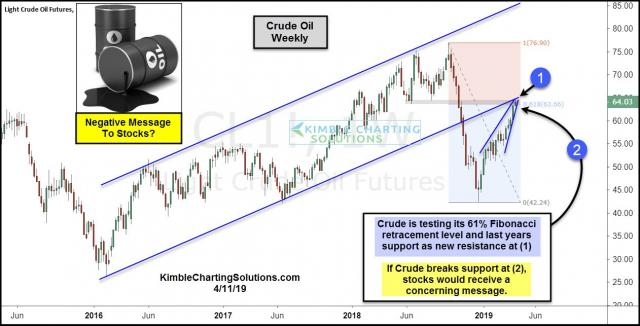 crude-oil-testing-61-fib-break-of-support-bad-for-stocks-april-11.jpg (1262×643)