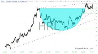 slopechart_HRL.jpg