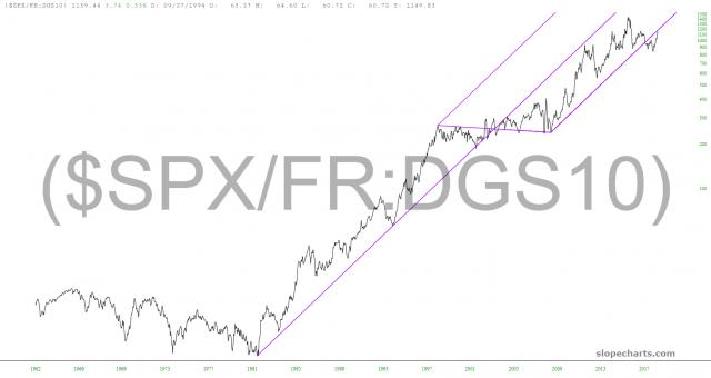 slopechart_($SPX/FR:DGS10).jpg