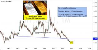 silver-gold-ratio-testing-25-year-support-april-17.jpg (1239×642)