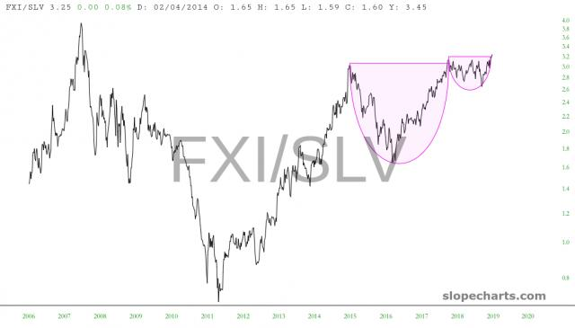 slopechart_FXI/SLV.jpg