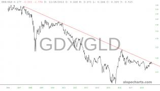 slopechart_GDX/GLD.jpg
