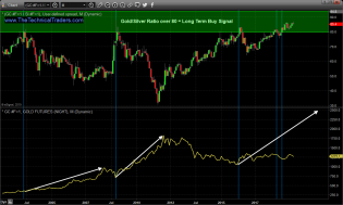Precious Metals Give Traders Another Opportunity – Technical Traders Ltd.
