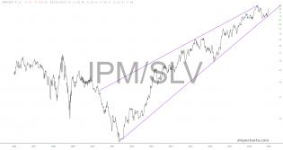 slopechart_JPM/SLV.jpg