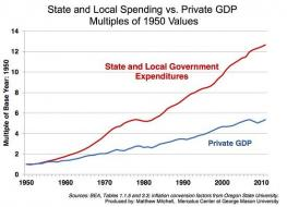 state-and-local-spending.jpg (550×396)