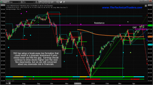 Financials Setting Up An Island Top Formation – Technical Traders Ltd.