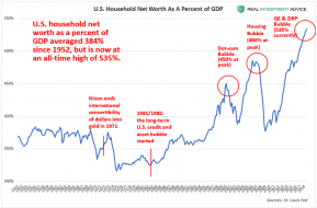 HouseholdNetWorthGDP-1.png (892×586)