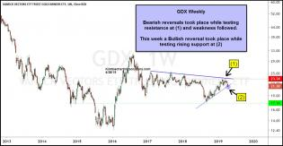 gdx-bullish-reversal-pattern-while-testing-support-april-28.jpg (1237×643)