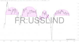 slopechart_FR:USSLIND.jpg