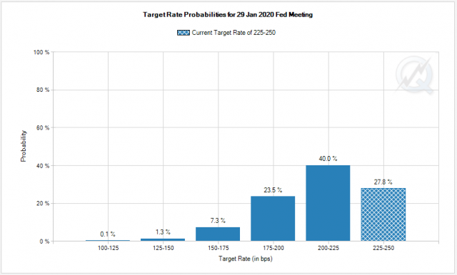 FOMC: 06.38.30 – Notes From the Rabbit Hole
