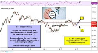 doc-copper-weak-of-last-suggesting-slower-times-ahead-may-1.jpg (1237×674)