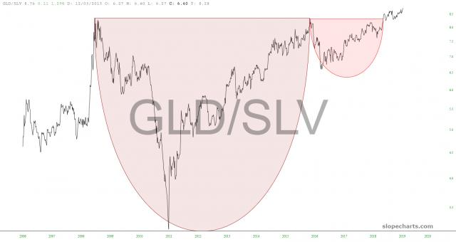 slopechart_GLD/SLV.jpg
