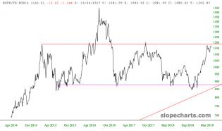 slopechart_$SPX/FR:DGS10.jpg