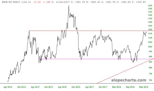 slopechart_$SPX/FR:DGS10.jpg